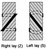 A plan of right and left lay steel wire ropes.