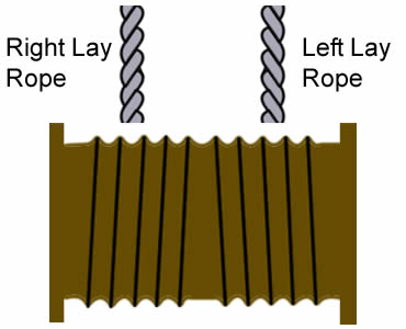 How to Wind & Re-reel Steel Wire Ropes